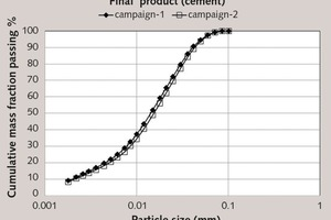 """<div class=""""bildtext_en"""">7 Comparison of final product (cement) particle size distributions obtained in both sampling campaigns</div>"""