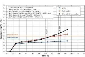 """<span class=""""bildunterschrift_hervorgehoben"""">27</span>ASR performance test of a concrete composition for highway and airfield pavements with one grain size fraction of gravel (Central Germany) and two fractions of diabase aggregates<br />"""