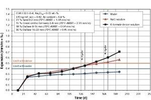 AKR-Performance-Prüfung einer Betonzusammensetzung für Fahrbahndecken und Flugbetriebsflächen mit einer Lieferkörnung Kies (Mitteldeutschland) und zwei Lieferkörnungen Diabas-Splitt<br />