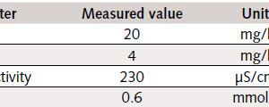 Table 1 Analytical data for the scrubbing water in the<br />practical tests<br />