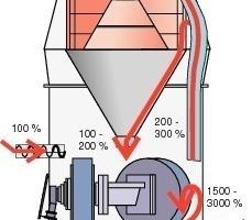 """<span class=""""bildunterschrift_hervorgehoben"""">3</span>Material circulations inside a VRM.<br />"""