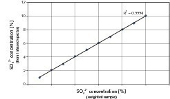 "<span class=""bildunterschrift_hervorgehoben"">8</span>	Calibration curve for determination of sulfate concentrations in ­solutions<br />"