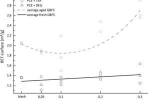 BET-Oberfläche des Mahlgutes in Abhängigkeit der Mahlhilfe und deren Konzentration<br />
