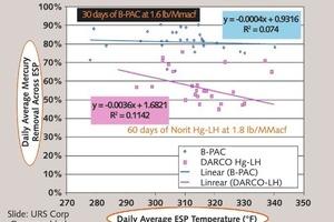 Die tägliche Hg-Entfernung durch in der Gasphase bromiertes Adsorptionsmittel (blau) undmittels Bromidsalz imprägniertes Adsorptionsmittel (pink) in Abhängigkeit von der Temperatur<br />