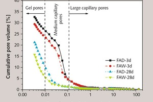 5 Effect of FA treated by different methods on the porosity of concrete at 3 and 28 days