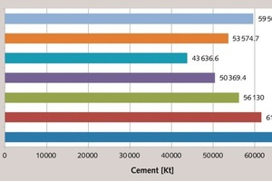 "<div class=""bildtext_en"">1 Russian cement industry in 2007–2013</div>"