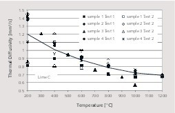 "<div class=""bildtext_en"">5 Thermal diffusivity of lime C</div>"