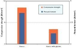 Druck- und Biegezugfestigkeiten von Stuckgips mit und ohne Glycinzugabe<br />